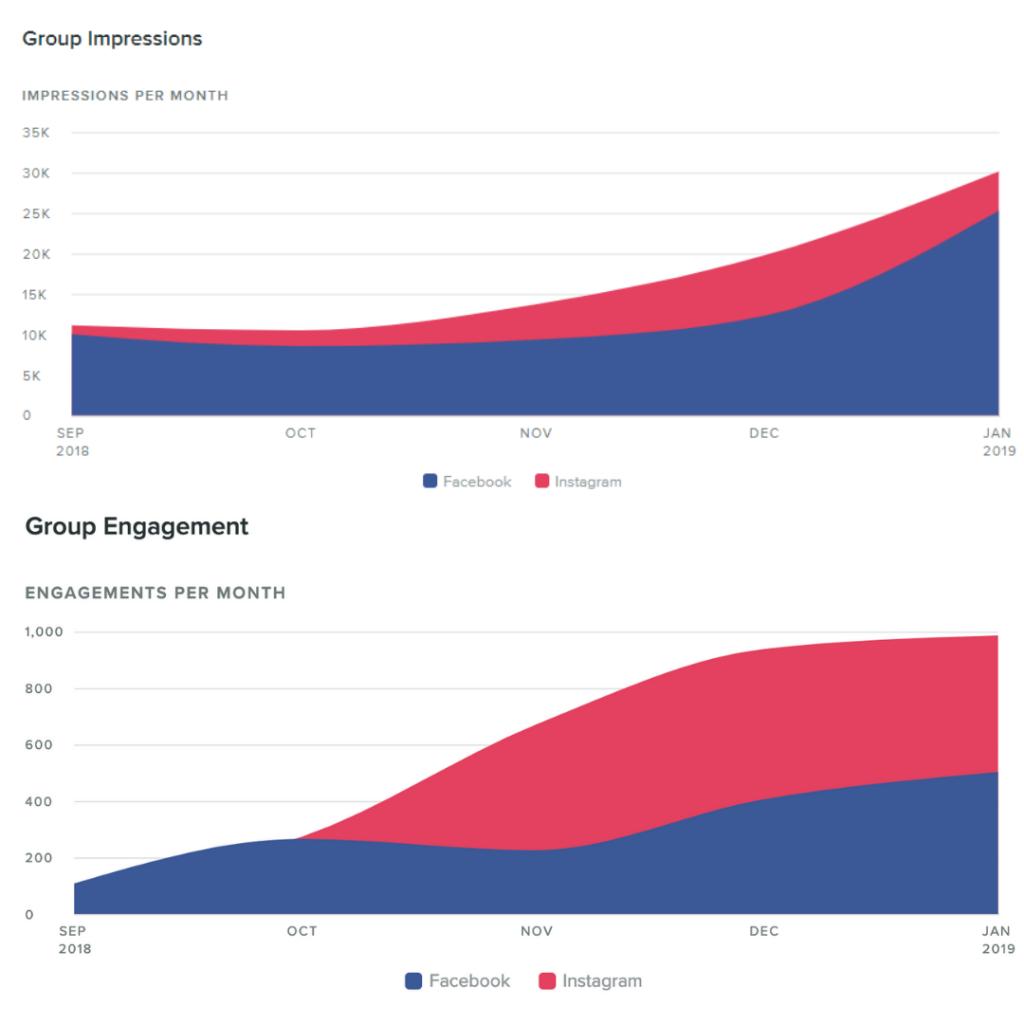 RunFit Social Media Analytics