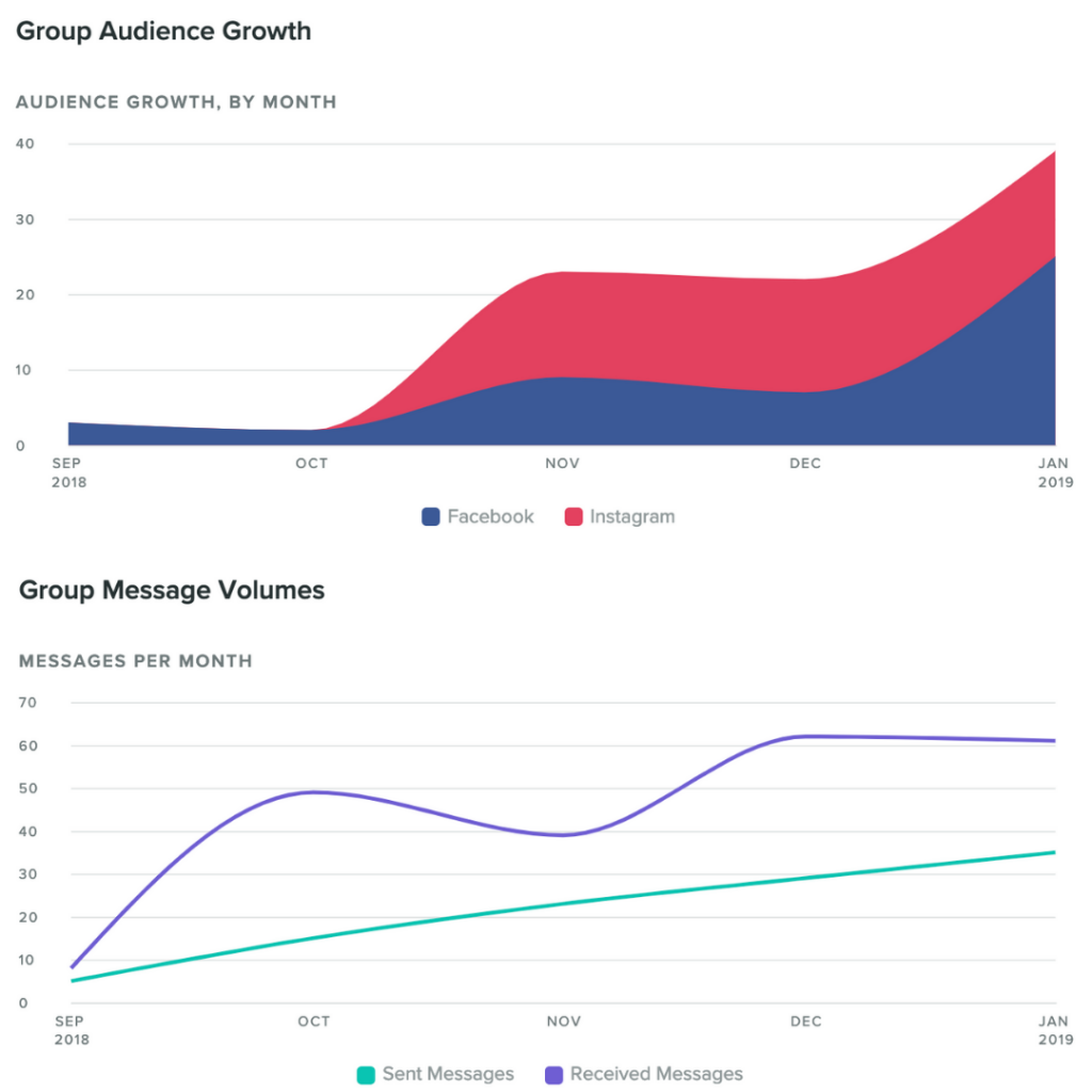 RunFit Analytics growth and messages