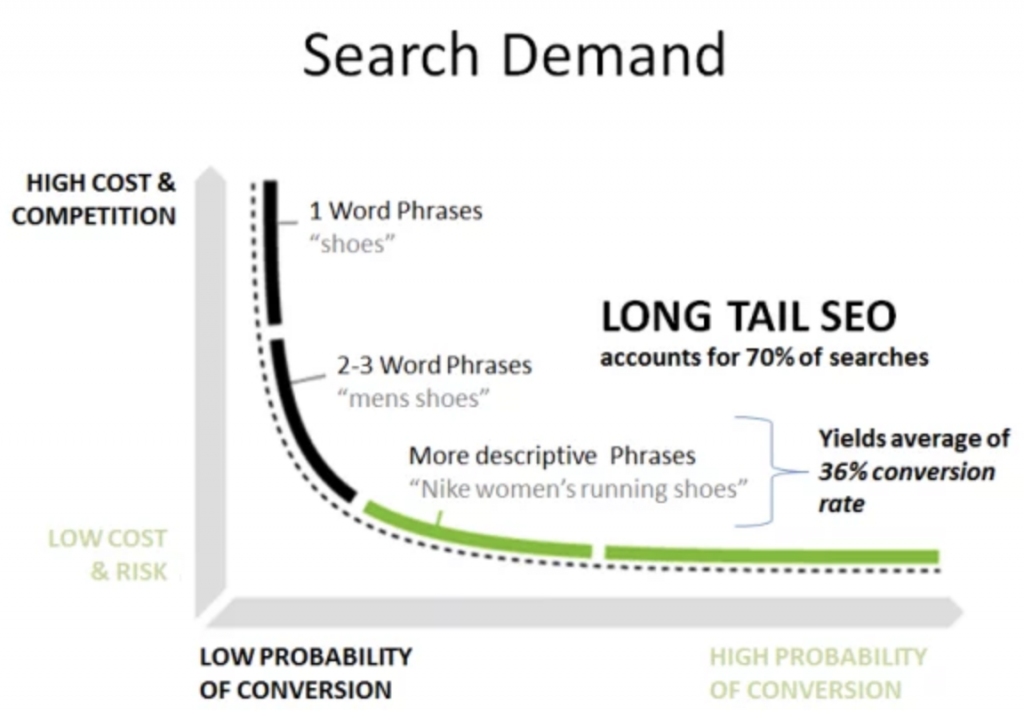 Long-Tail Keyword SEO Tips for Attorneys & Lawyers