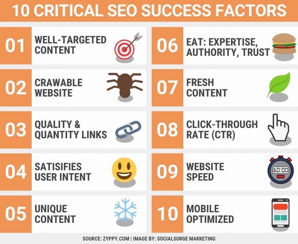 Top 10 critical SEO factors for success